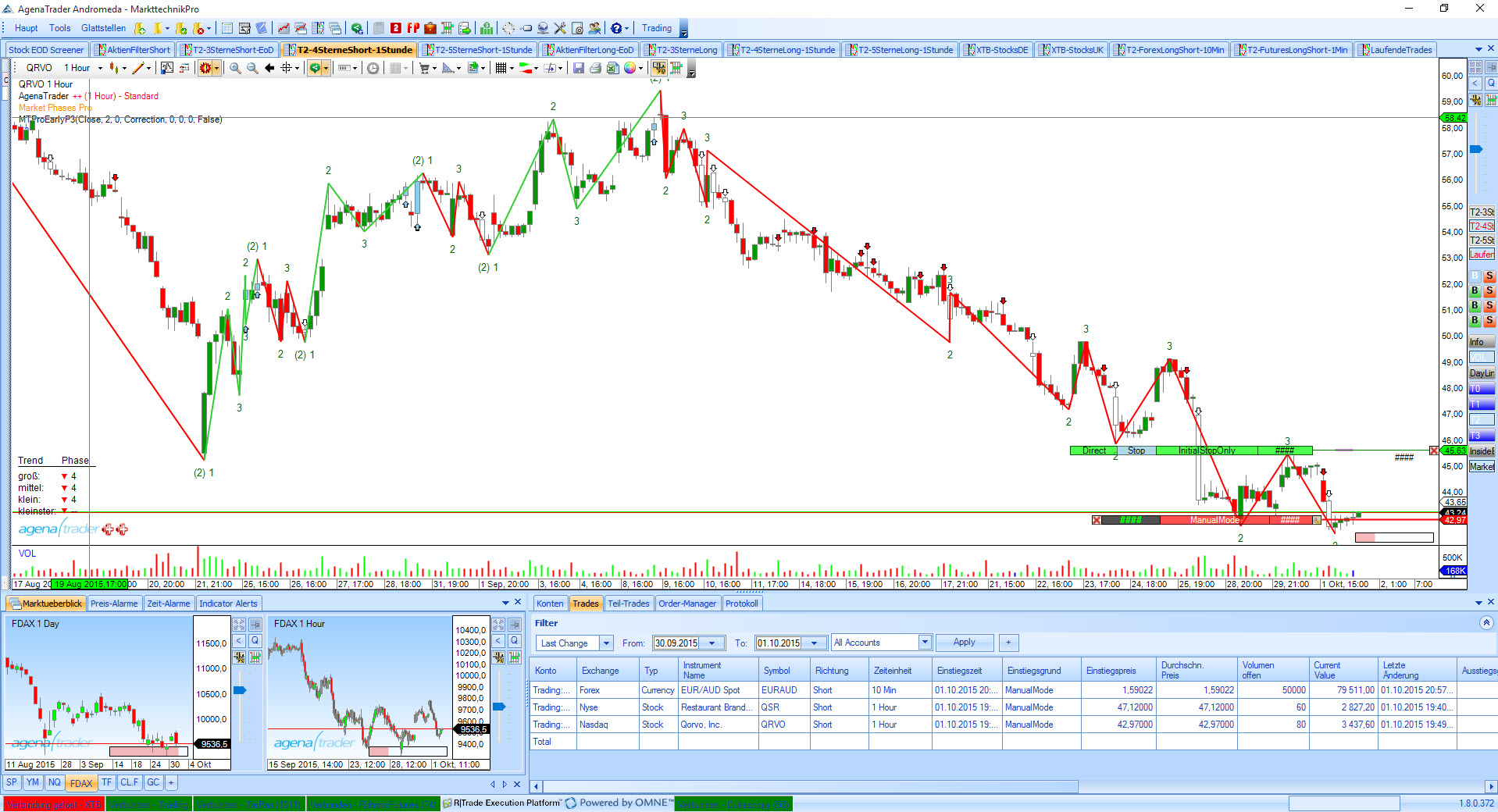 Dow Theory Software | Dow Theory AddOn | AgenaTrader