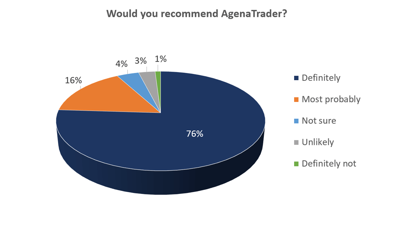 AgenaTrader: recommendation by customers
