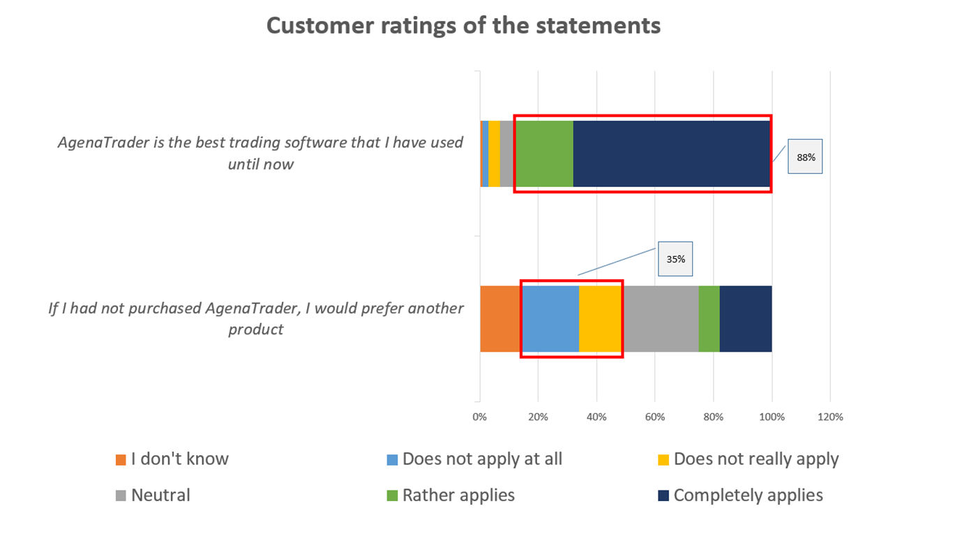 Customer statements on the quality of AgenaTrader