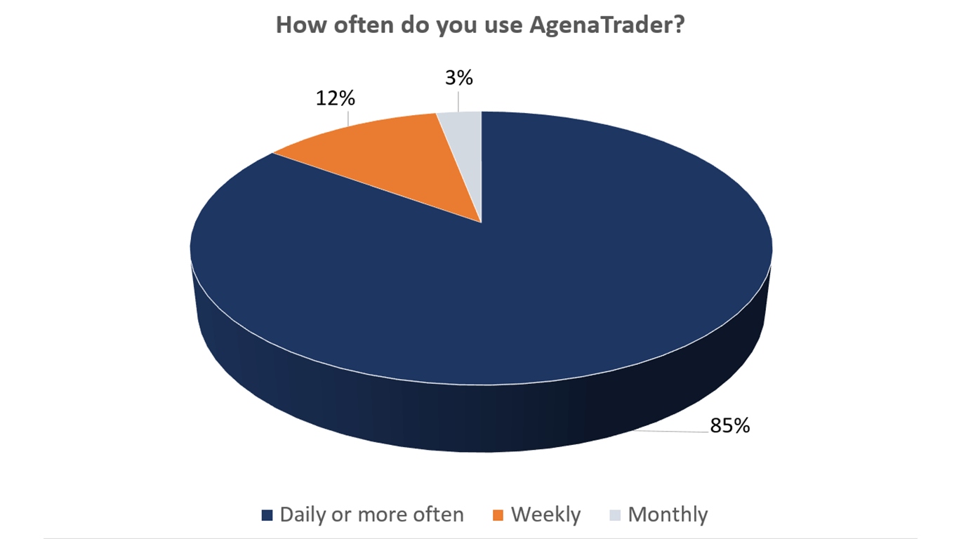 How often is AgenaTrader used by customers?