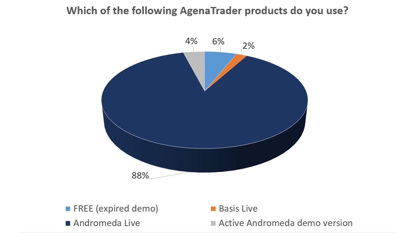 AgenaTrader usage per product version