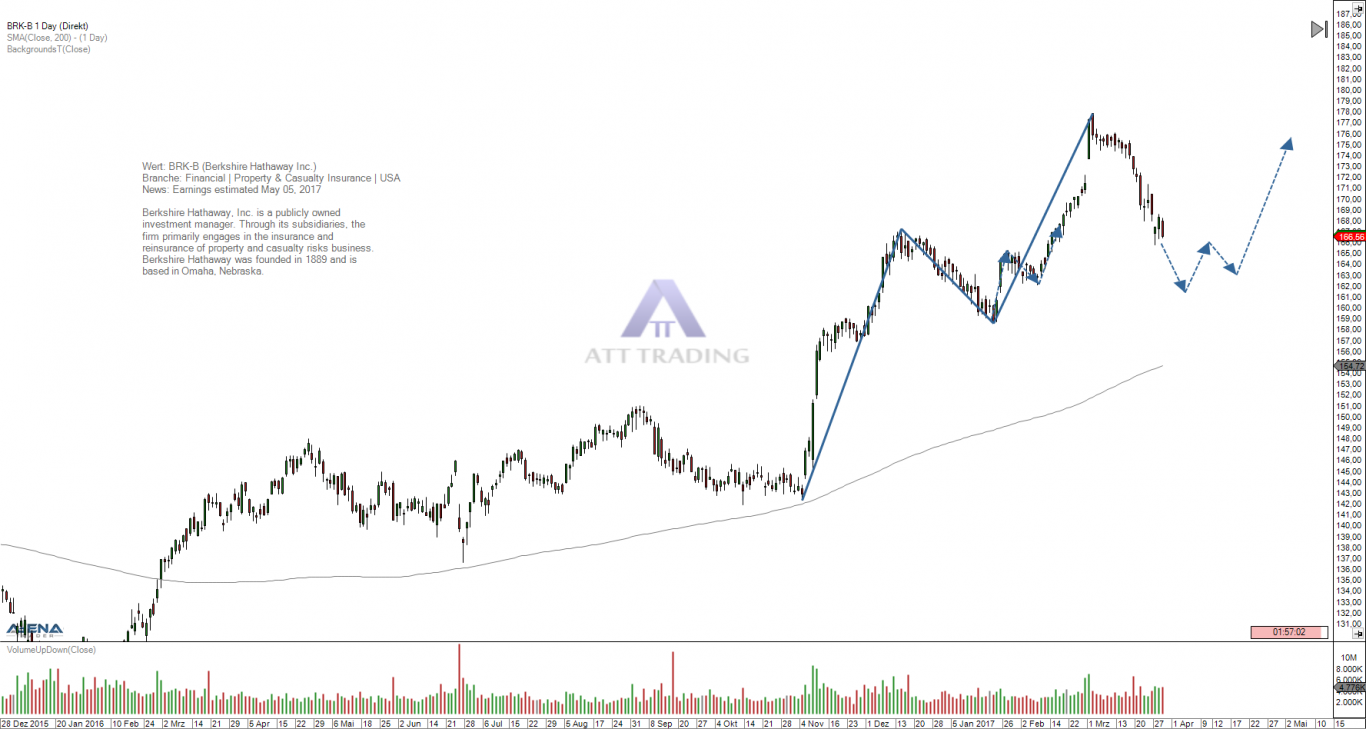 Berkshire hathaway idea for the most expensive stock agenatrader image 1 brk b daily chart buycottarizona Images