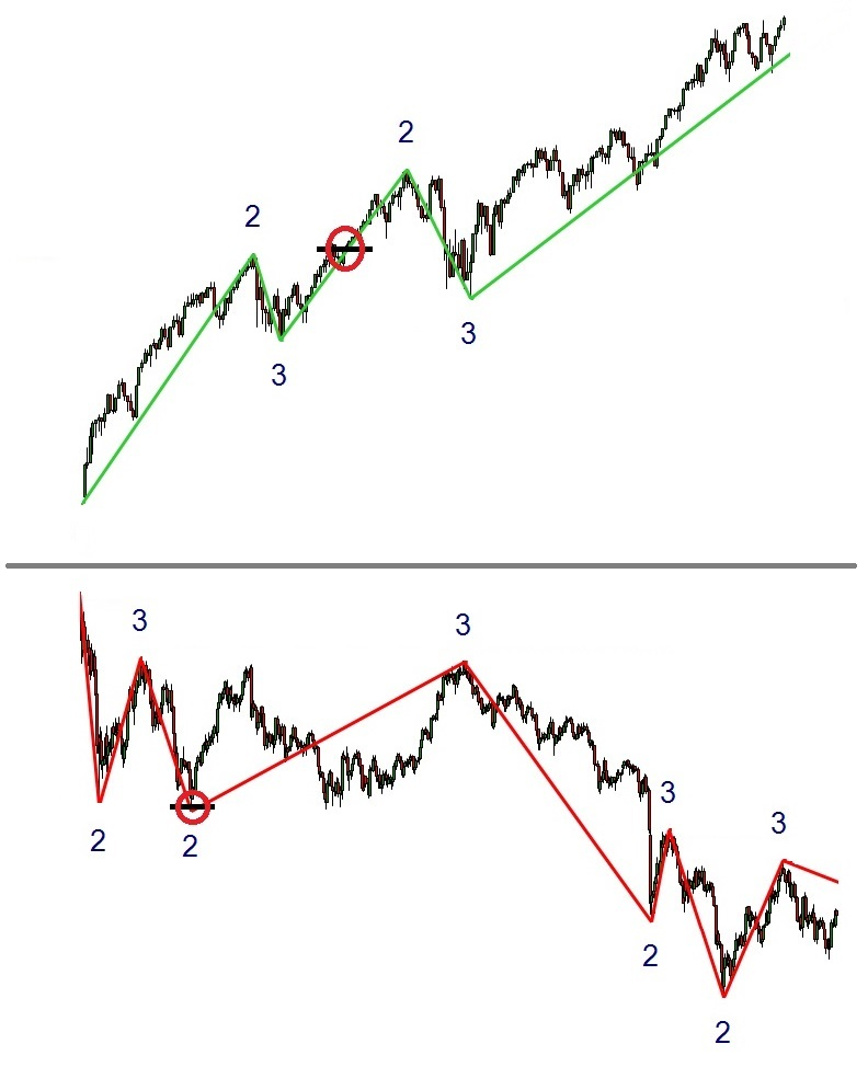 Pic. 1. Up- and downtrend
