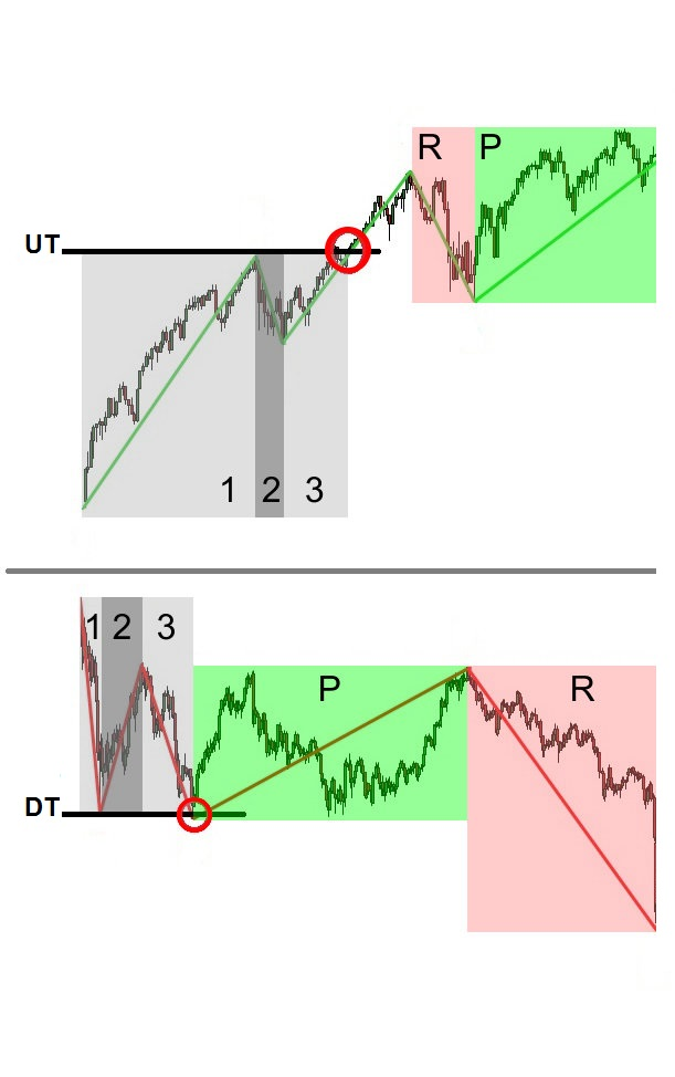 Pic. 2. Trend formation
