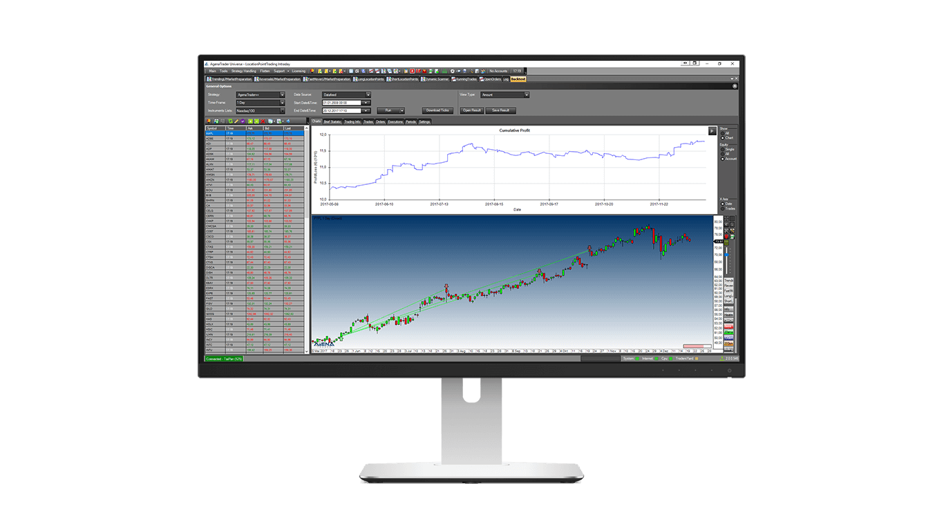 Trading Strategie Backtesting