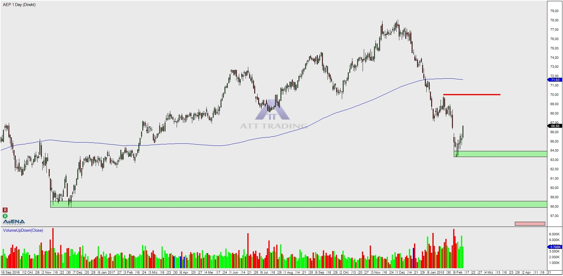 American Electric Power Company, Inc. (AEP) – heavy sell ...